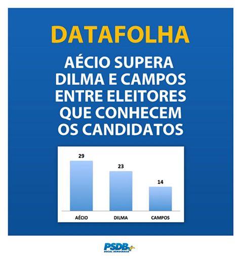 Aecio-supera-Dilma-grafico-Datafolha