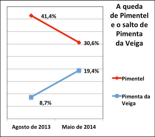 final - grafico
